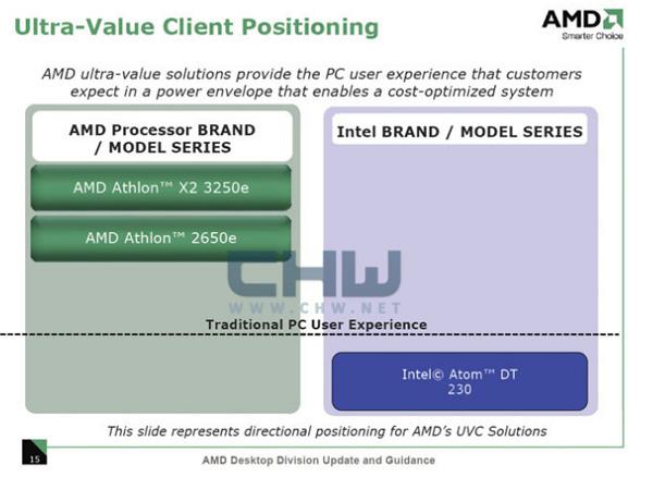AMD UVC
