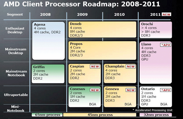 Roadmap processori AMD