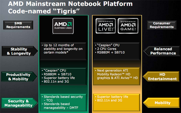 chipset AMD notebook