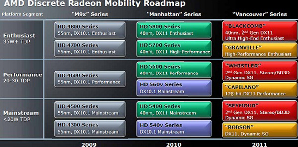 AMD Mobility Radeon HD6000 roadmap 2011