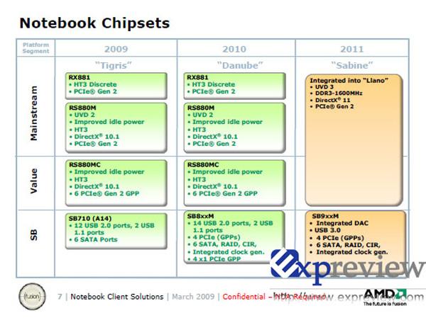 AMD Roadmap mobile