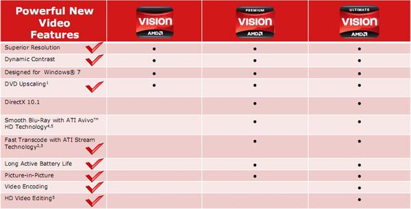 AMD Vision, Vision Premium e Vision Ultimate