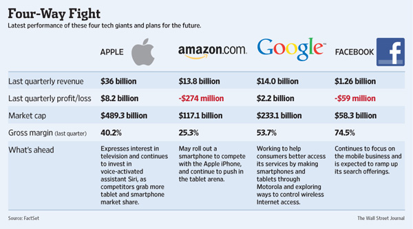 Apple vs Google vs Amazon vs Facebook