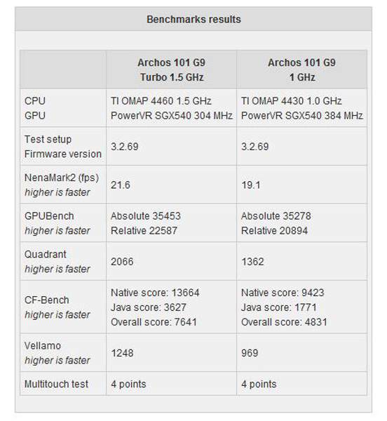 Archos 101 G9 Turbo benchmark