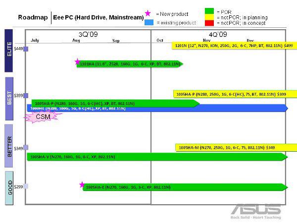 Asus roadmap 2009