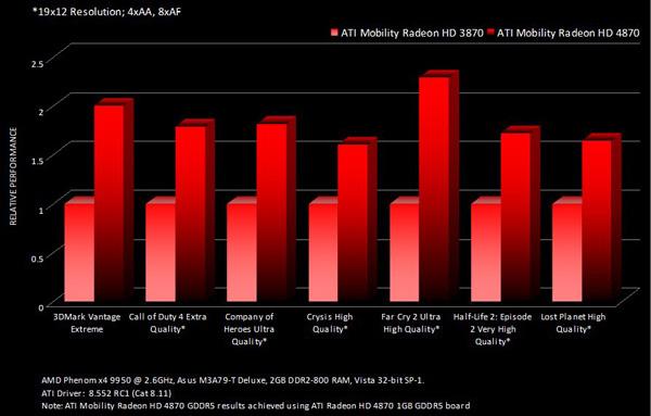 ATI Mobility Radeon grafico