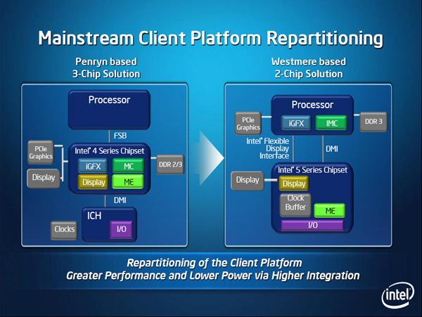 Organizzazione piattaforma a due chip