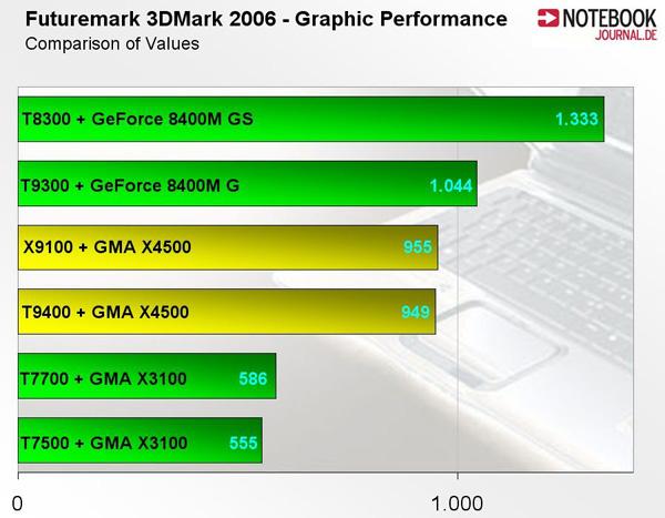 Centrino 2 3Dmark