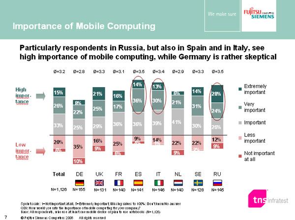 Fujitsu Siemens e mobility: ricerca