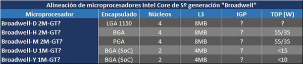 Intel broadwell varianti