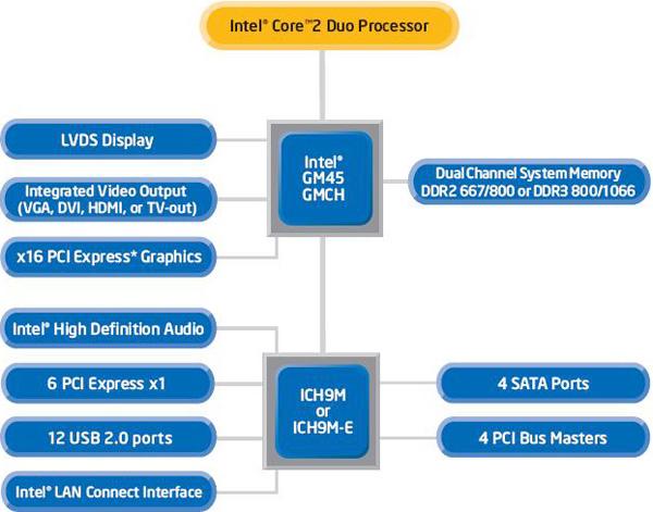 Diagramma piattaforma Intel Centrino 2