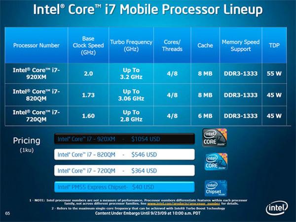Intel Core i7 modelli