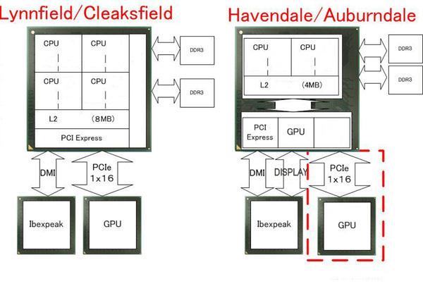 Intel Calpella