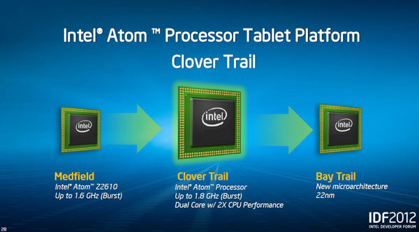 Intel Clover Trail