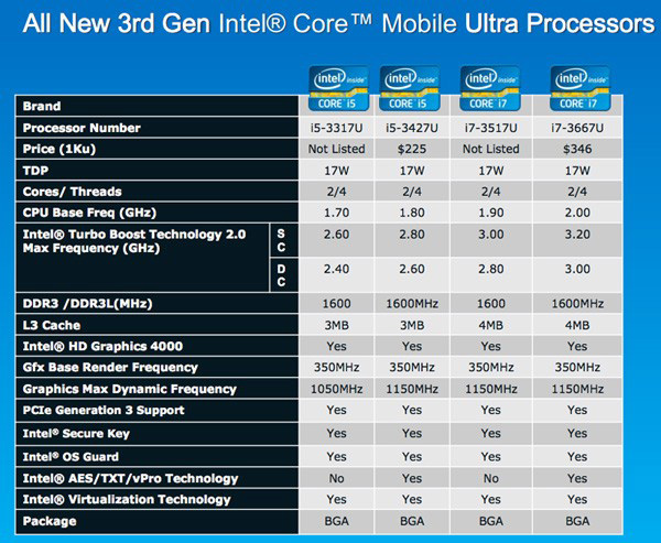 Intel Ivy Bridge mobile dual core