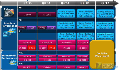 Intel Ivy Bridge roadmap