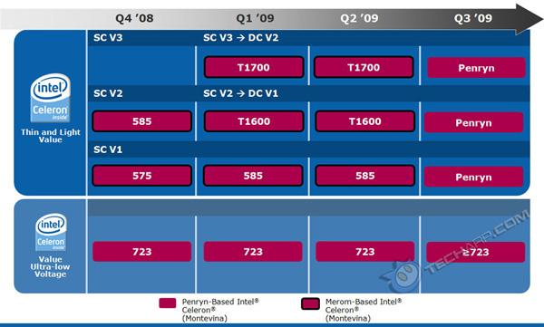 Processori Intel Celeron per portatili