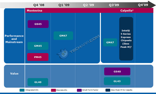 Chipset Intel roadmap