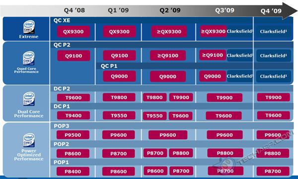 Processori Intel per notebook standard