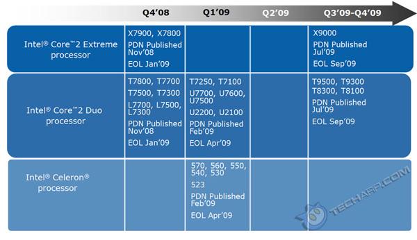 Cessazione vecchi processoi Intel