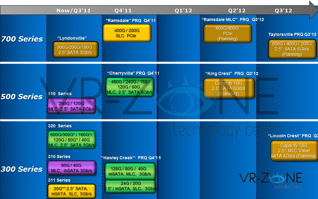Intel SSD roadmap 2012