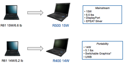 Lenovo ThinkPad R500 e R400, nomenclatura