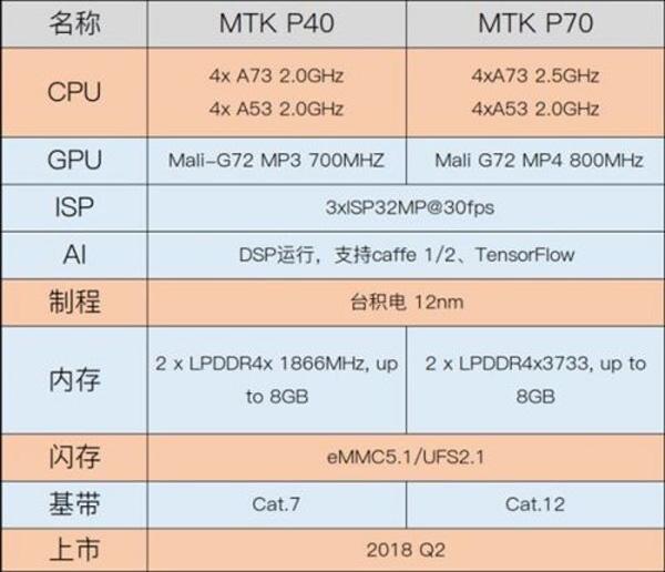Primi dettagli sui nuovi Mediatek Helio P40 e P70