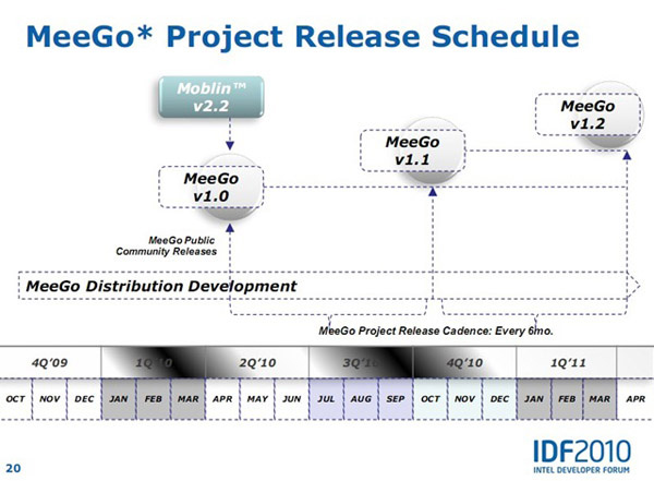 Roadmap di MeeGo