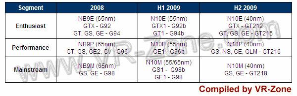 Schede grafiche Nvidia 2009