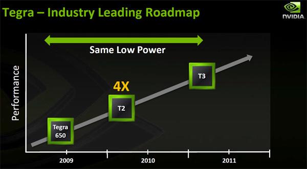 Roadmap piattaforma Nvidia Tegra