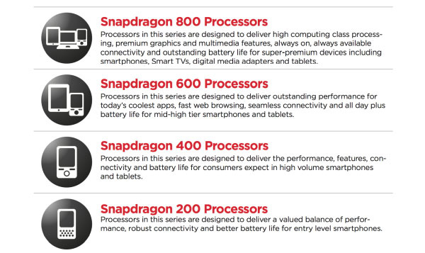 Qualcomm Snapdragon 200, 400, 600 e 800