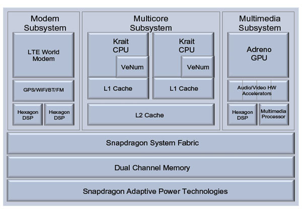 Diagramma a blocchi del SoC Qualcomm Snapdragon S4 MSM8960