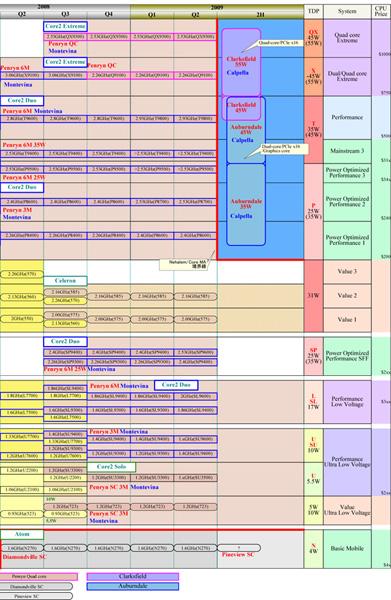 Processori Intel core 2 Duo e Quad P8700, P9600, T9550, T9800, Q9000