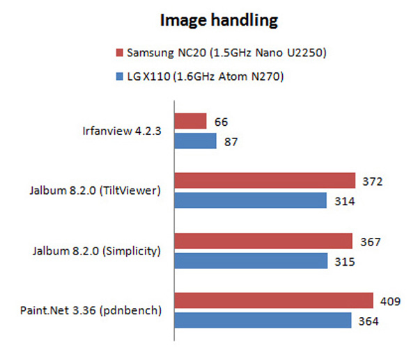 Samsung NC20 test