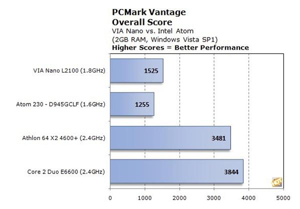 VIA Nano vs Intel Atom