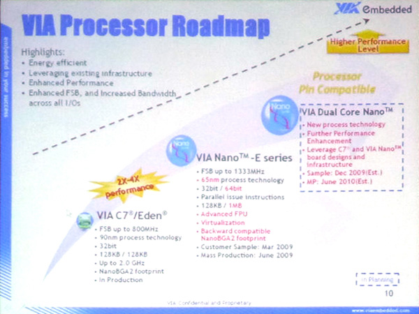 VIA Roadmap processori