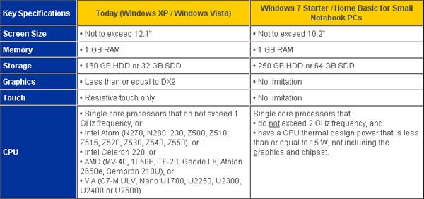 Windows 7 limitazioni