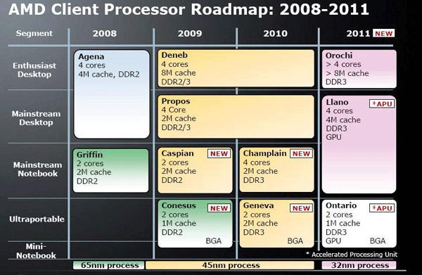 Roadmap processori notebook