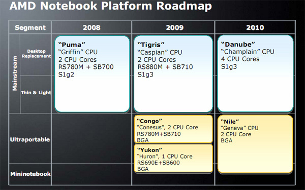 CPU per notebook firmate AMD