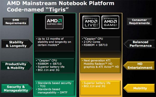 chipset AMD notebook