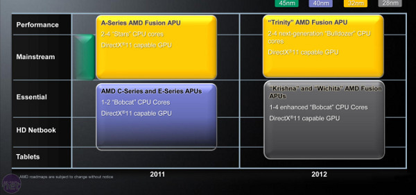 AMD APU roadmap 2012