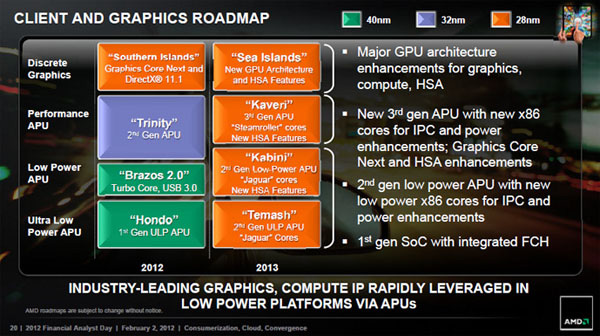 APU AMD Roadmap 2013
