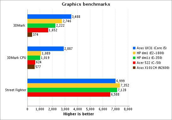 AMD Brazos 2 test