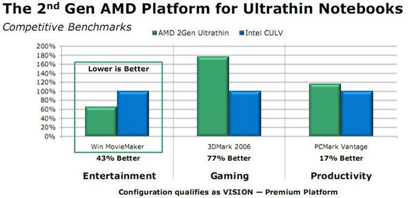 Prestazioni di AMD Congo a confronto con un notebook Intel CULV