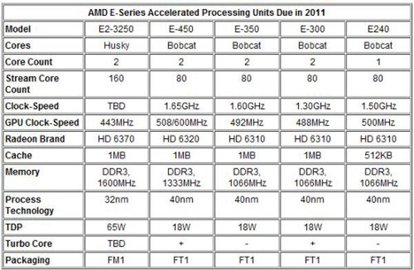 AMD E-Serie roadmap
