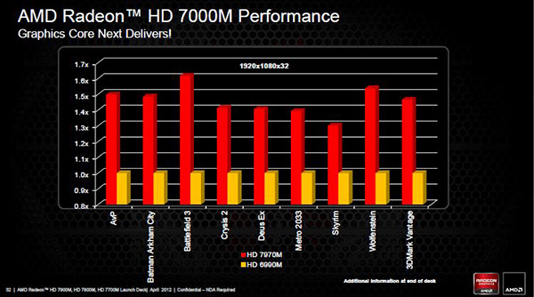 DRIVERS AMD RADEON HD 7700M