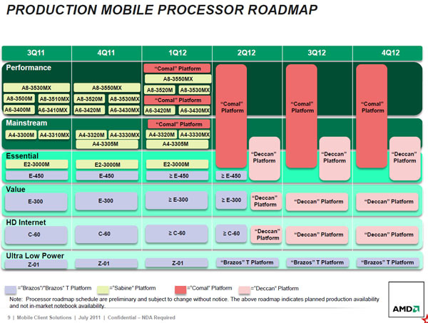 AMD roadmap mobile: Kaveri e Kabini