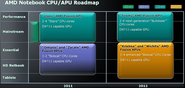 Roadmap AMD mobile 2012