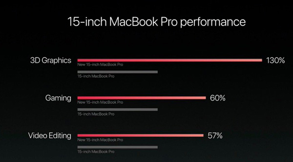 Apple MacBook Pro 15 con AMD Polaris