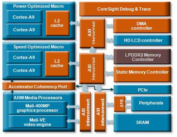ARM Cortex A9
